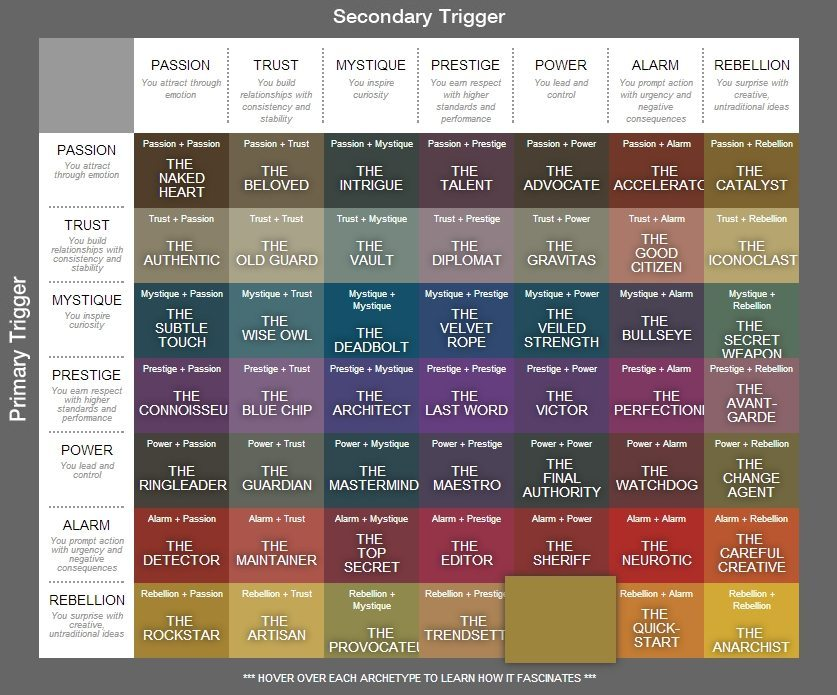 The Trigger Chart by Sally Hogshead