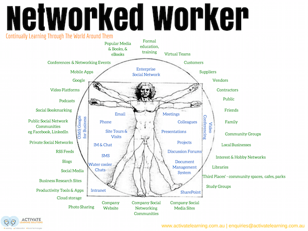 Networked Learners Learn From the World Around Them